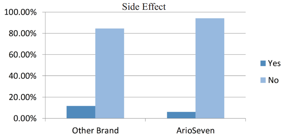 Comparison of side effects in 2 groups (Aryoseven and other Recombinant activated FVII brands)