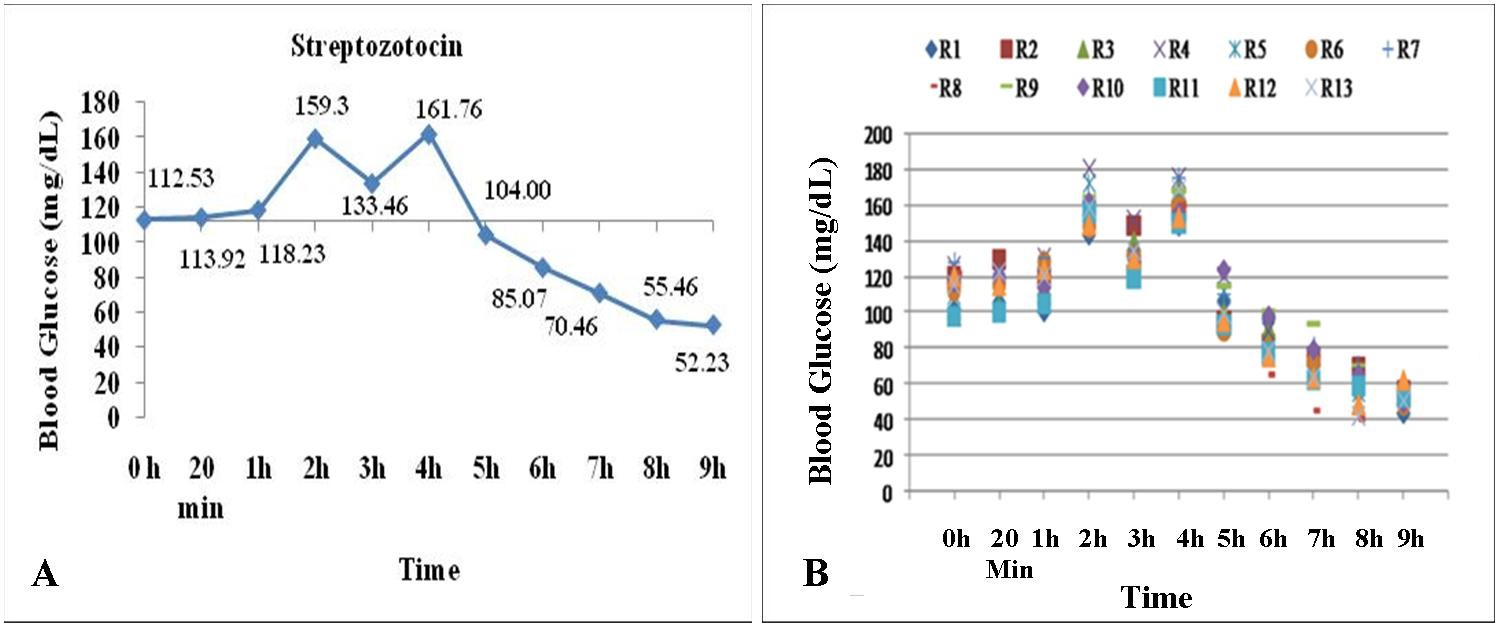 General (A) and individual (B) trend of immediate changes in blood glucose levels of rabbits following administration of single intravenous dose of streptozotocin @ 65 mg/kg b.w